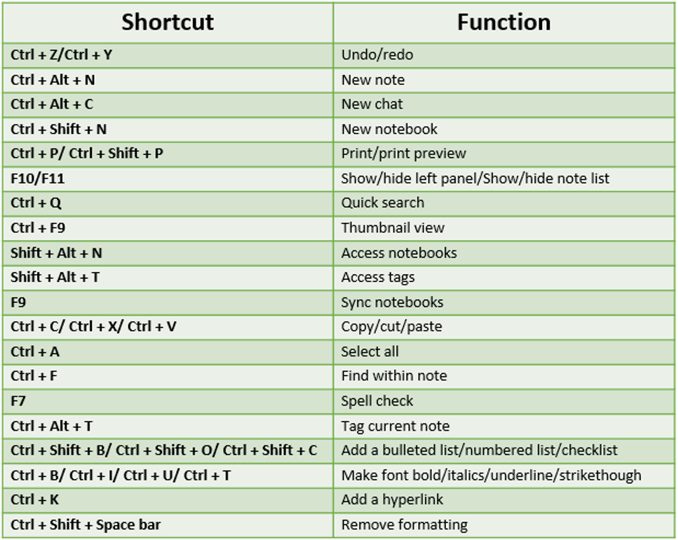 Evernote keyboard shortcuts