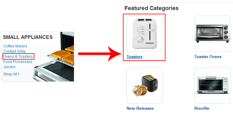 Amazon categories
