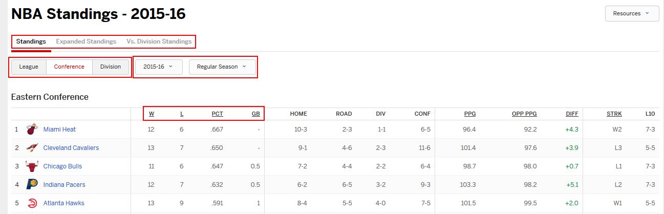 ESPN.com NBA standings