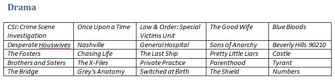 Table of drama shows on Hulu