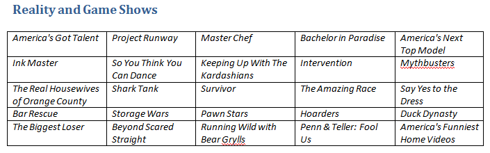 Table of reality and game shows on Hulu