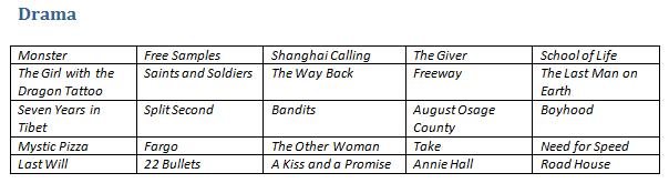 Table of drama movies on Hulu