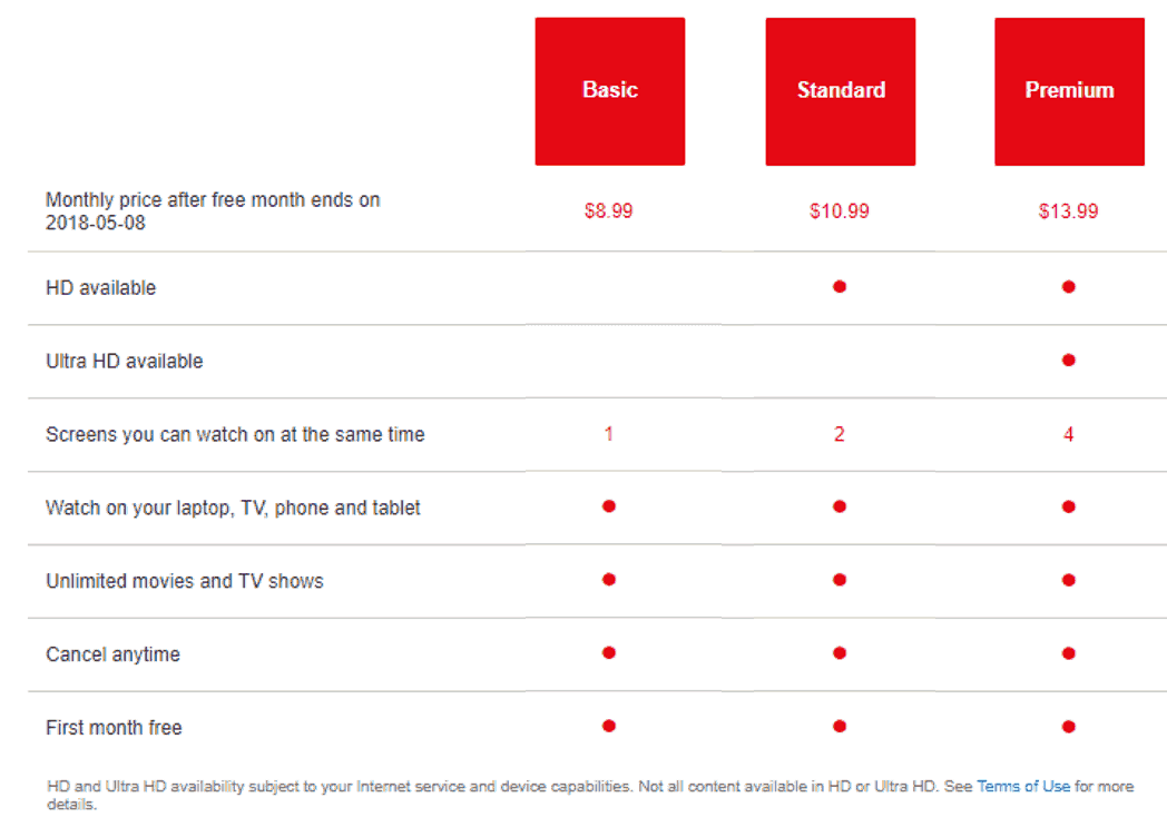 Netflix pricing plans