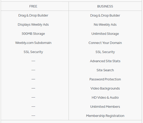 Wix free plan vs. paid plan
