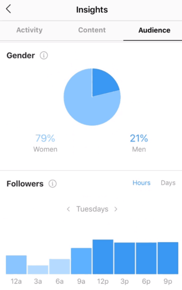 Analytics for an Instagram account
