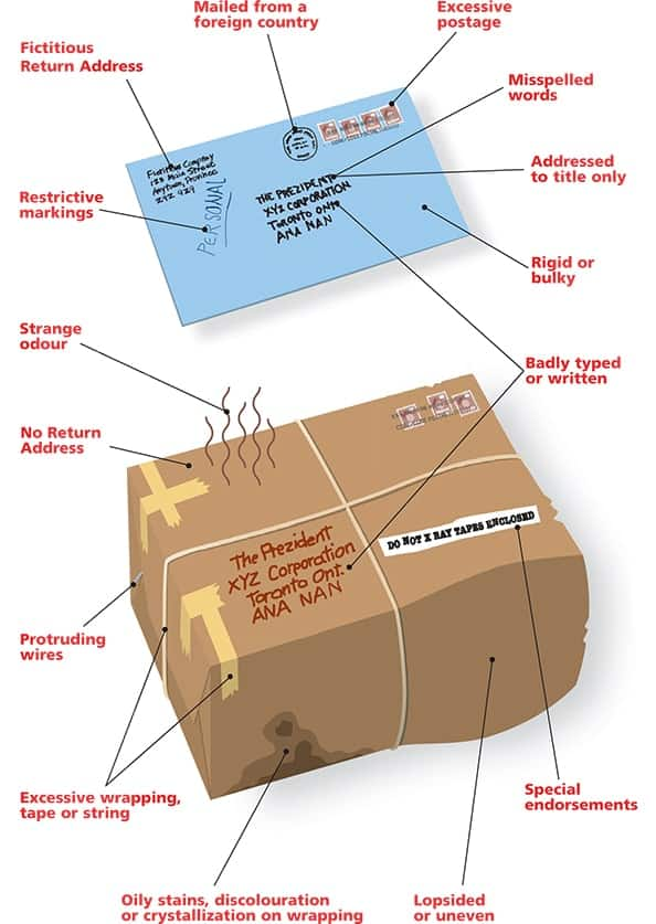 Canada Post guide to identifying suspicious letters or parcels