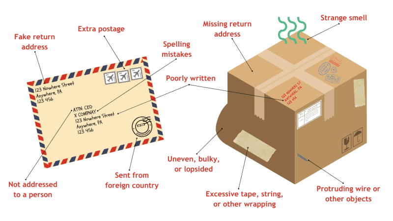 Indicators of a suspicious-looking package